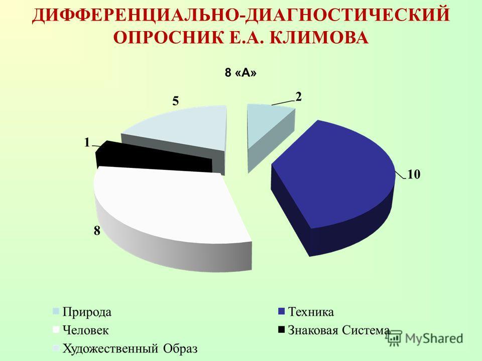 ДИФФЕРЕНЦИАЛЬНО-ДИАГНОСТИЧЕСКИЙ ОПРОСНИК Е.А. КЛИМОВА