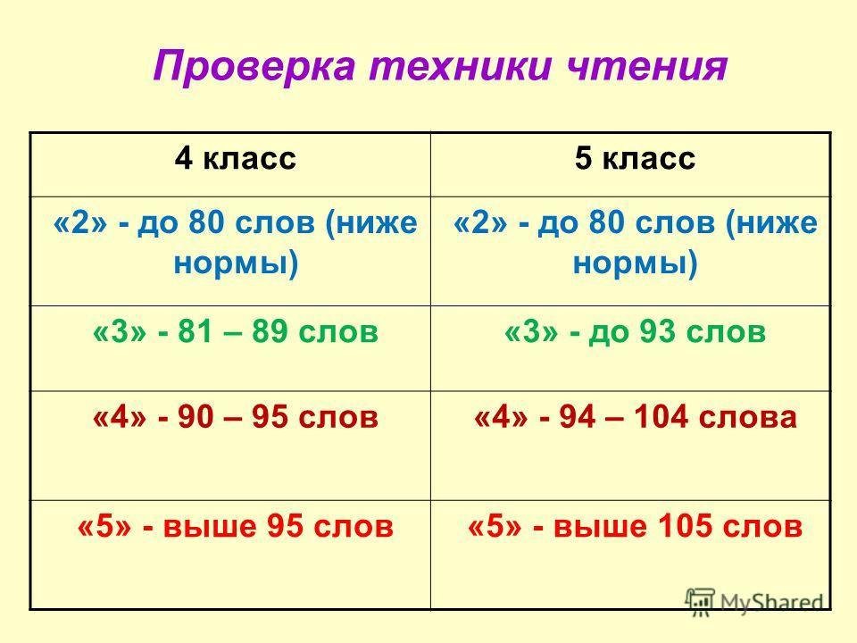 4 класс5 класс «2» - до 80 слов (ниже нормы) «3» - 81 – 89 слов«3» - до 93 слов «4» - 90 – 95 слов«4» - 94 – 104 слова «5» - выше 95 слов«5» - выше 105 слов Проверка техники чтения