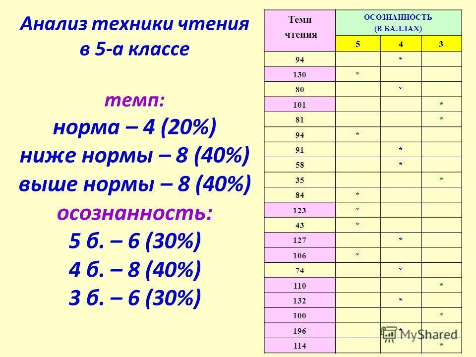 Анализ техники чтения в 5-а классе темп: норма – 4 (20%) ниже нормы – 8 (40%) выше нормы – 8 (40%) осознанность: 5 б. – 6 (30%) 4 б. – 8 (40%) 3 б. – 6 (30%) Темп чтения ОСОЗНАННОСТЬ (В БАЛЛАХ) 543 94* 130* 80* 101* 81* 94* 91* 58* 35* 84* 123* 43* 1