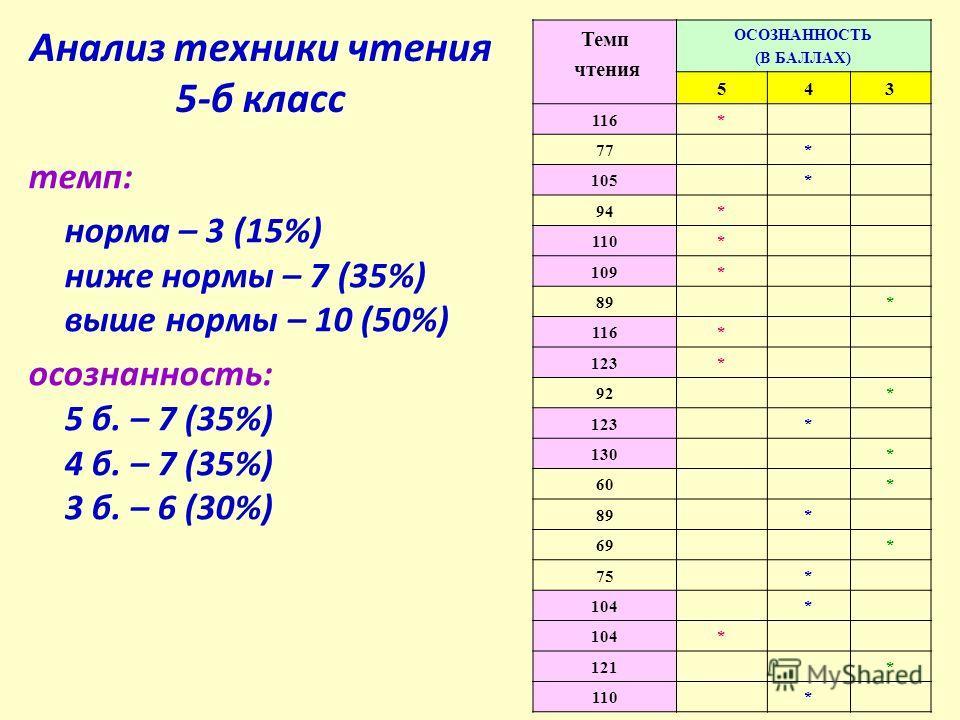 Анализ техники чтения 5-б класс темп: норма – 3 (15%) ниже нормы – 7 (35%) выше нормы – 10 (50%) осознанность: 5 б. – 7 (35%) 4 б. – 7 (35%) 3 б. – 6 (30%) Темп чтения ОСОЗНАННОСТЬ (В БАЛЛАХ) 543 116* 77* 105* 94* 110* 109* 89* 116* 123* 92* 123* 130