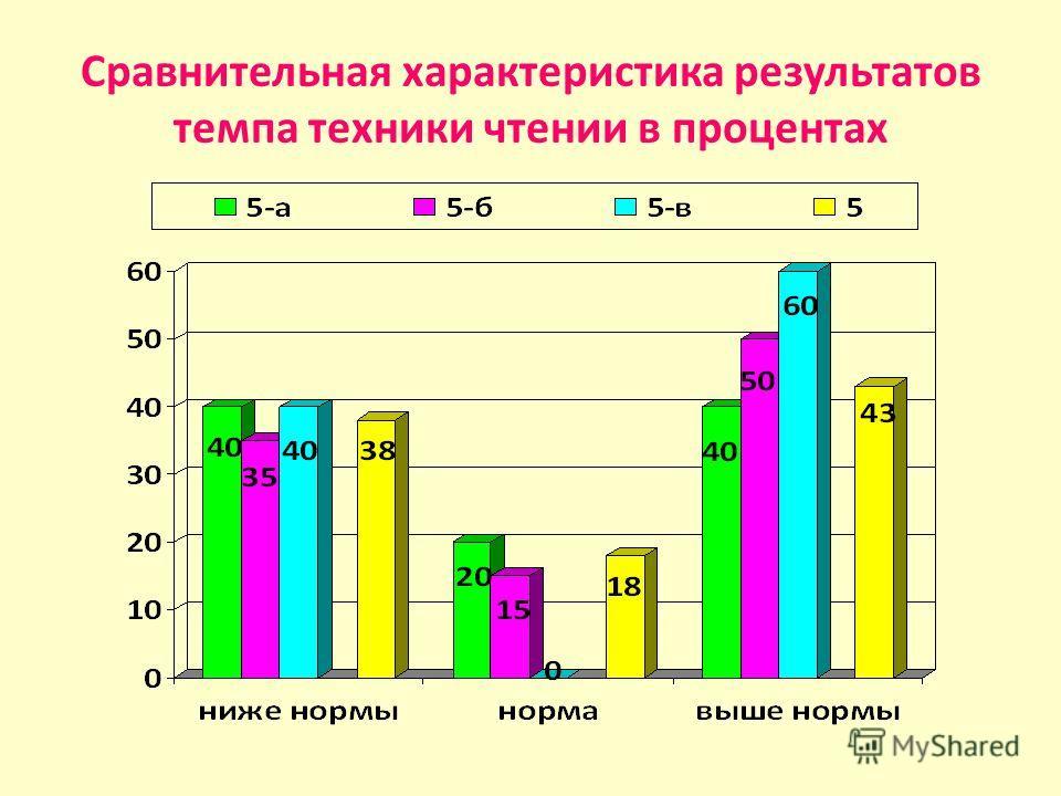 Сравнительная характеристика результатов темпа техники чтении в процентах