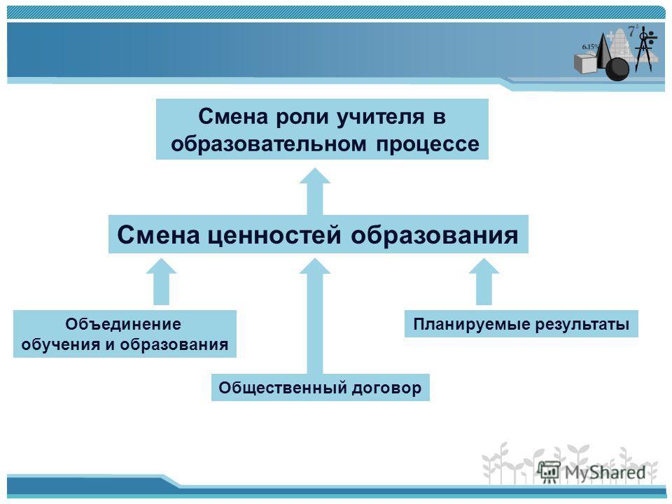 Смена роли учителя в образовательном процессе Смена ценностей образования Объединение обучения и образования Общественный договор Планируемые результаты