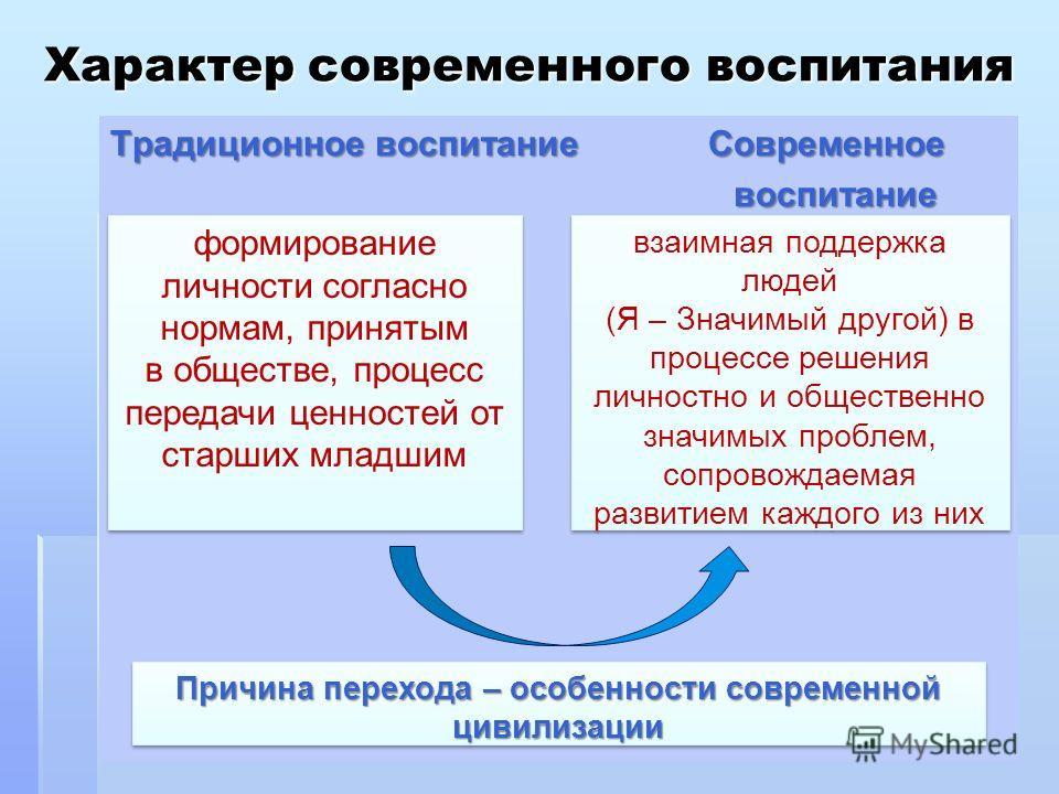 Характер современного воспитания Традиционное воспитание Современное воспитание воспитание формирование личности согласно нормам, принятым в обществе, процесс передачи ценностей от старших младшим формирование личности согласно нормам, принятым в общ
