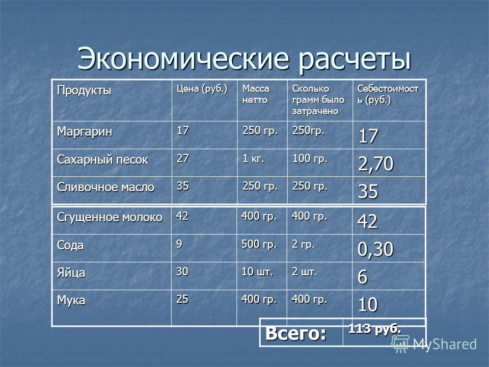 Экономические расчеты Продукты Цена (руб.) Масса нетто Сколько грамм было затрачено Себестоимост ь (руб.) Маргарин17 250 гр. 250гр.17 Сахарный песок 27 1 кг. 100 гр. 2,70 Сливочное масло 35 250 гр. 35 Сгущенное молоко 42 400 гр. 42Сода9 500 гр. 2 гр.