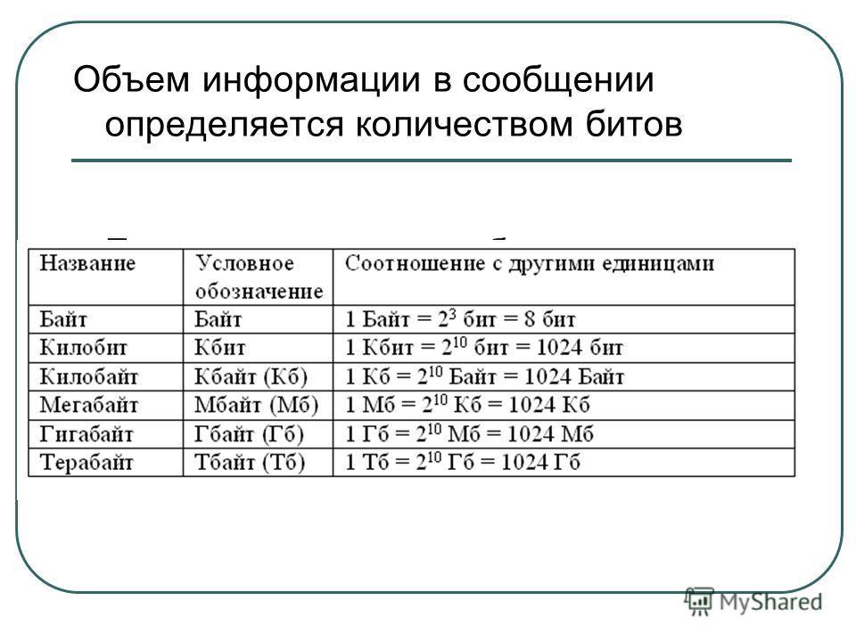 Объем информации в сообщении определяется количеством битов Единицы измерения объема информации