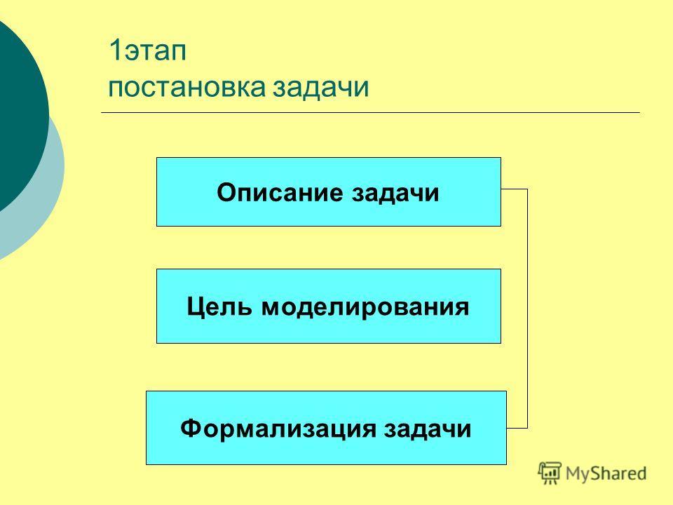 1этап постановка задачи Описание задачи Цель моделирования Формализация задачи