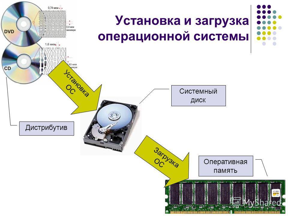 Установка и загрузка операционной системы Установка ОС Загрузка ОС Системный диск Оперативная память Дистрибутив