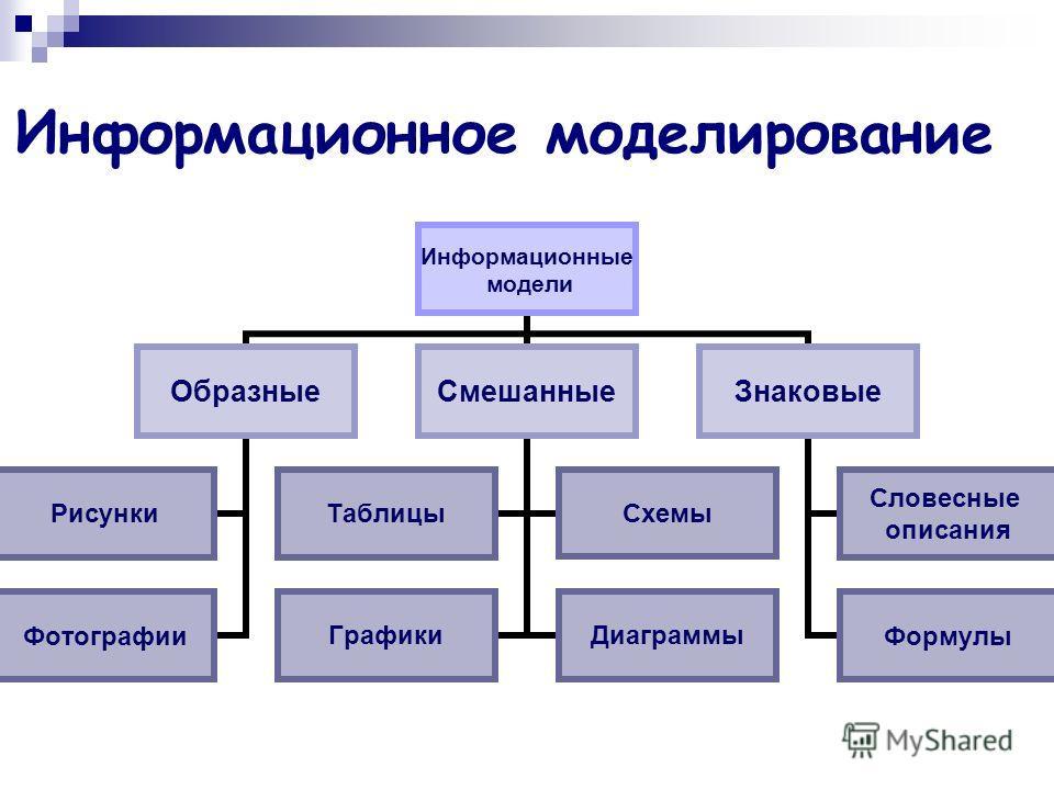 Информационное моделирование Информационные модели Образные Рисунки Фотографии Смешанные ТаблицыСхемы ГрафикиДиаграммы Знаковые Словесные описания Формулы