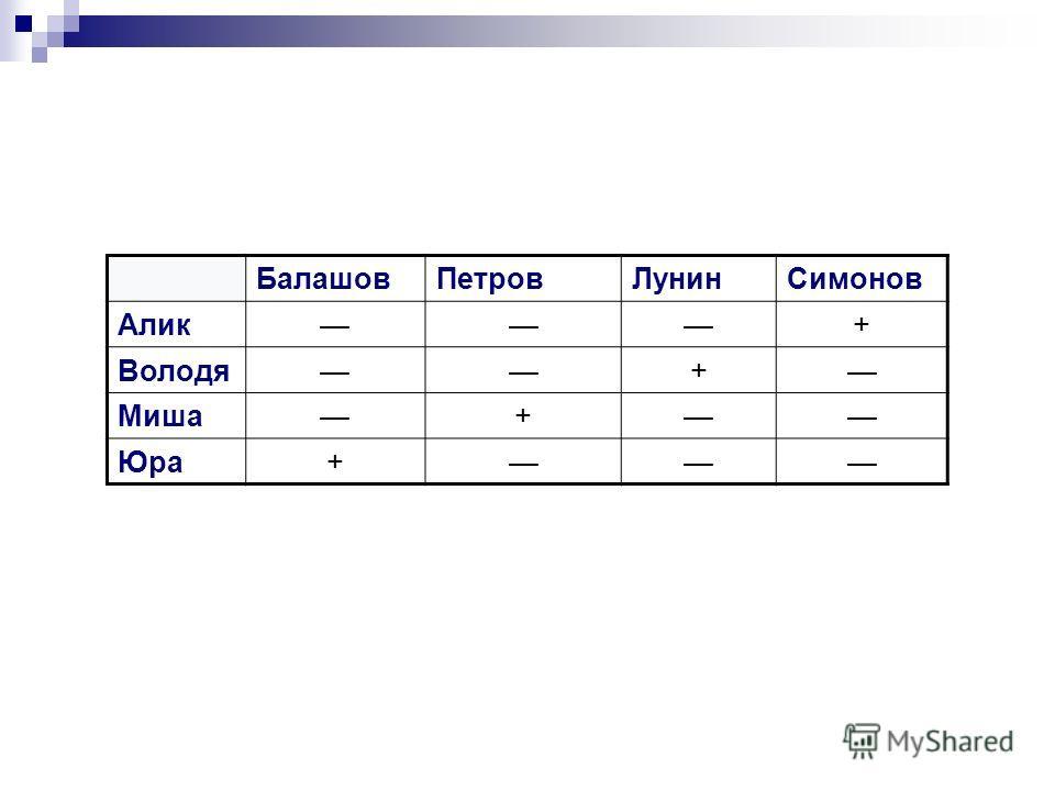 БалашовПетровЛунинСимонов Алик+ Володя+ Миша+ Юра+