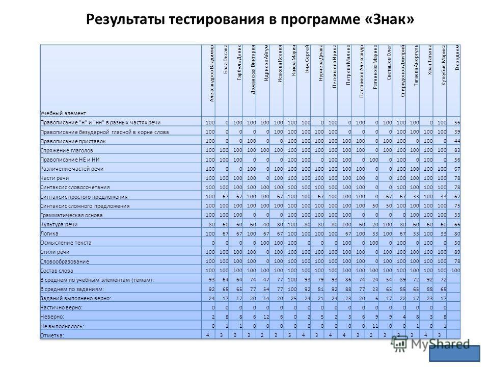 Результаты тестирования в программе «Знак»
