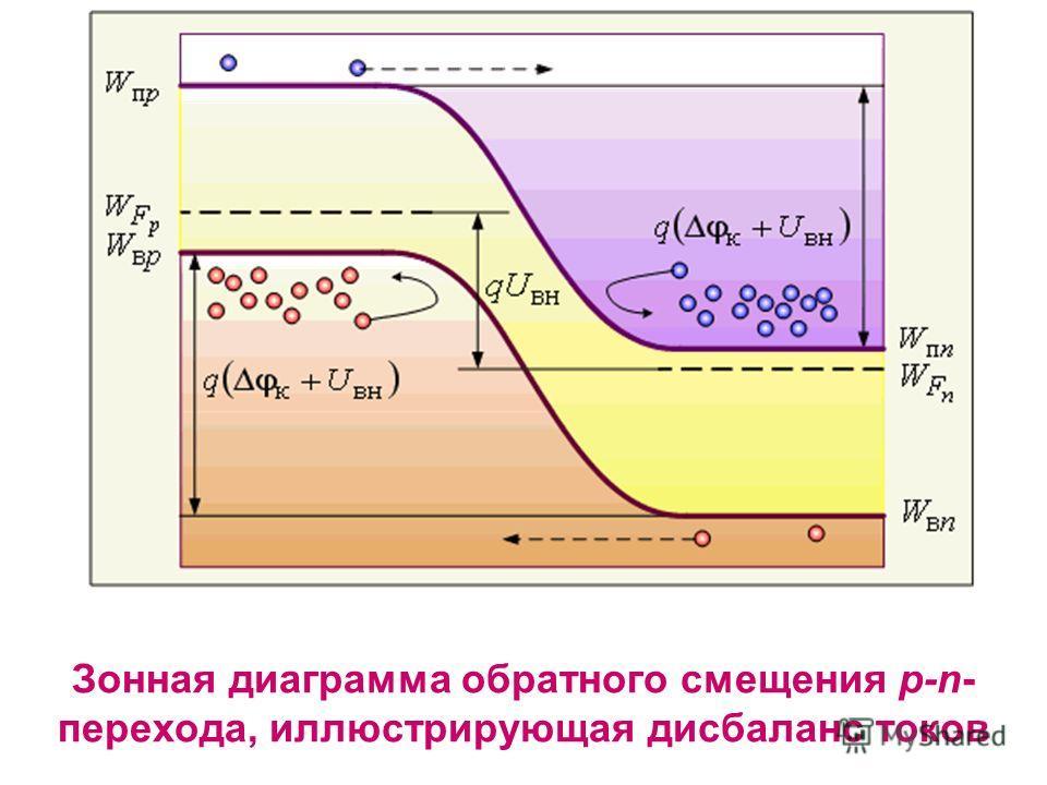 Зонная диаграмма обратного смещения p-n- перехода, иллюстрирующая дисбаланс токов