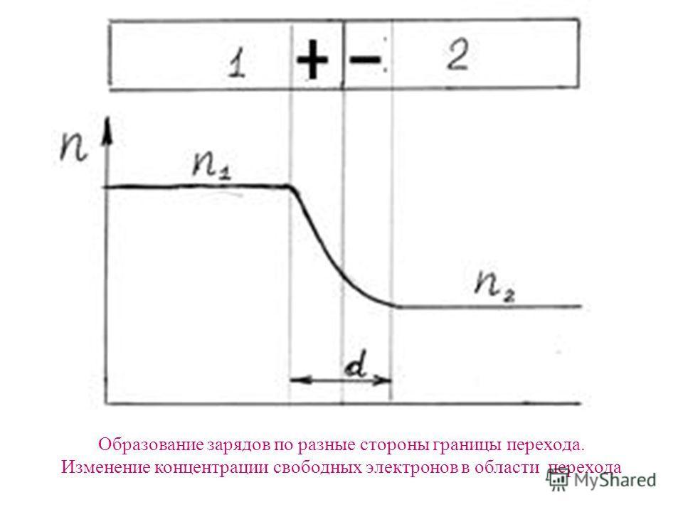 Образование зарядов по разные стороны границы перехода. Изменение концентрации свободных электронов в области перехода