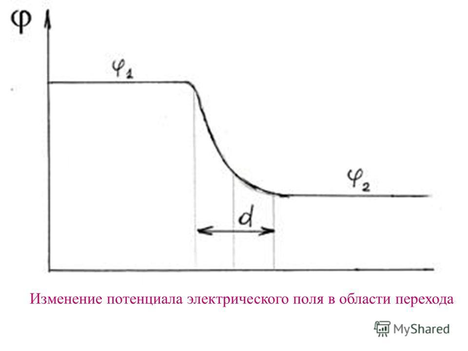 Изменение потенциала электрического поля в области перехода