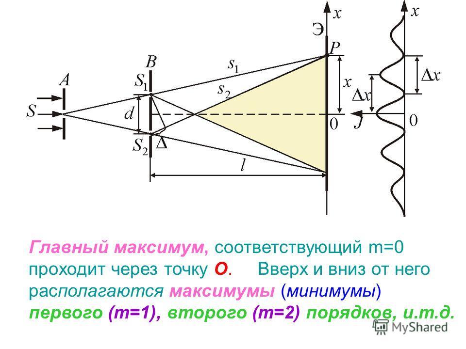 Главный максимум, соответствующий m=0 проходит через точку О. Вверх и вниз от него располагаются максимумы (минимумы) первого (m=1), второго (m=2) порядков, и.т.д.