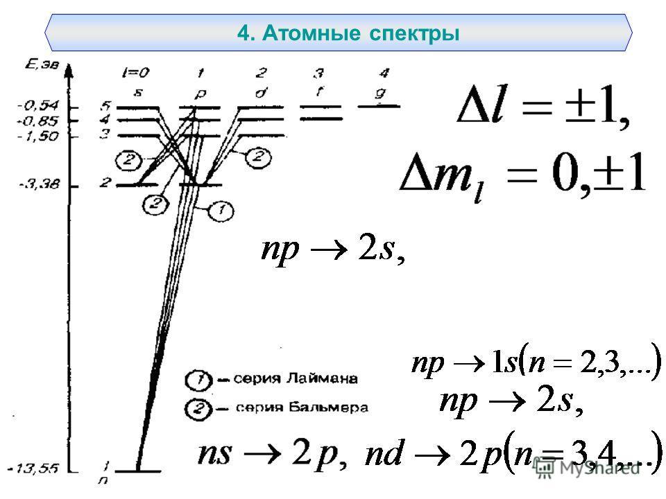 4. Атомные спектры