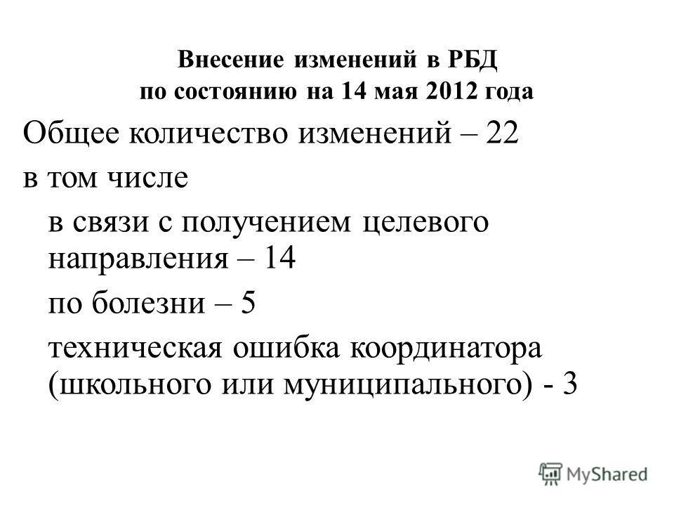 Внесение изменений в РБД по состоянию на 14 мая 2012 года Общее количество изменений – 22 в том числе в связи с получением целевого направления – 14 по болезни – 5 техническая ошибка координатора (школьного или муниципального) - 3