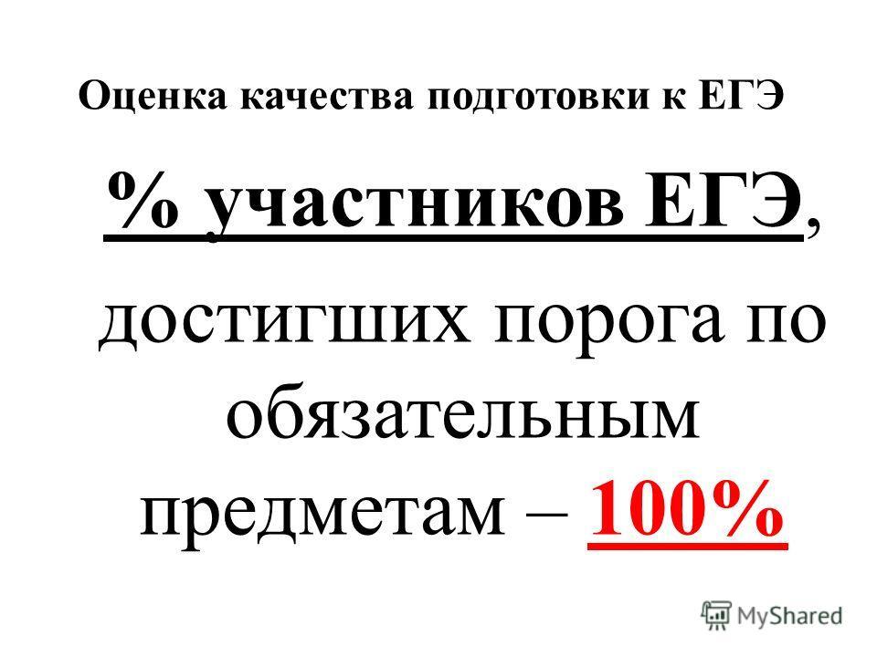 Оценка качества подготовки к ЕГЭ % участников ЕГЭ, достигших порога по обязательным предметам – 100%