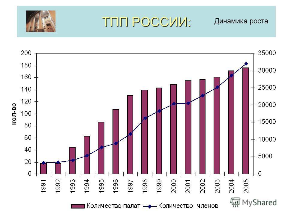ТПП РОССИИ: Динамика роста
