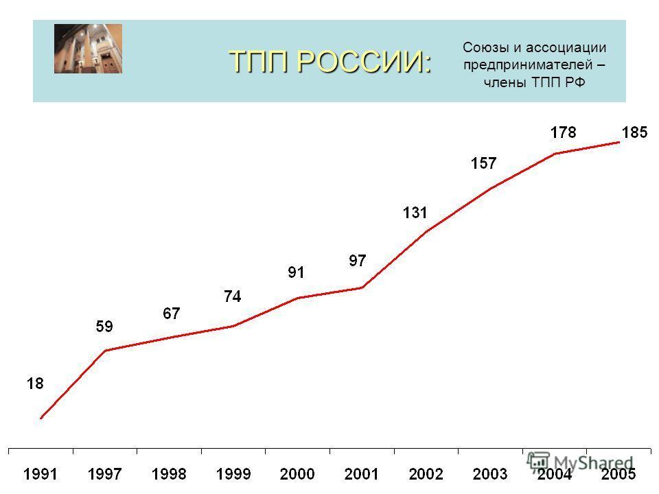 ТПП РОССИИ: Союзы и ассоциации предпринимателей – члены ТПП РФ