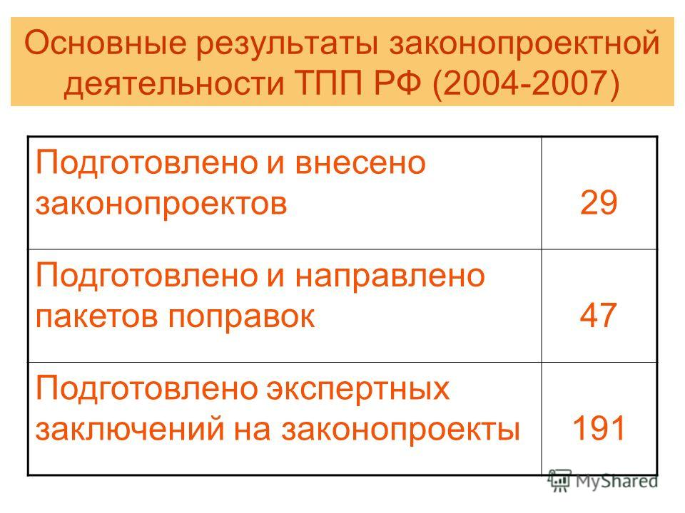 Основные результаты законопроектной деятельности ТПП РФ (2004-2007) Подготовлено и внесено законопроектов29 Подготовлено и направлено пакетов поправок47 Подготовлено экспертных заключений на законопроекты191