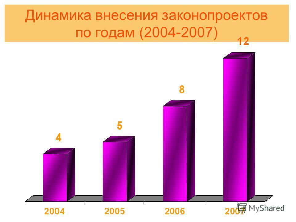 Динамика внесения законопроектов по годам (2004-2007)