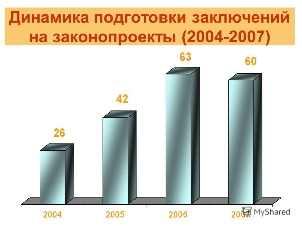 Динамика подготовки заключений на законопроекты (2004-2007)