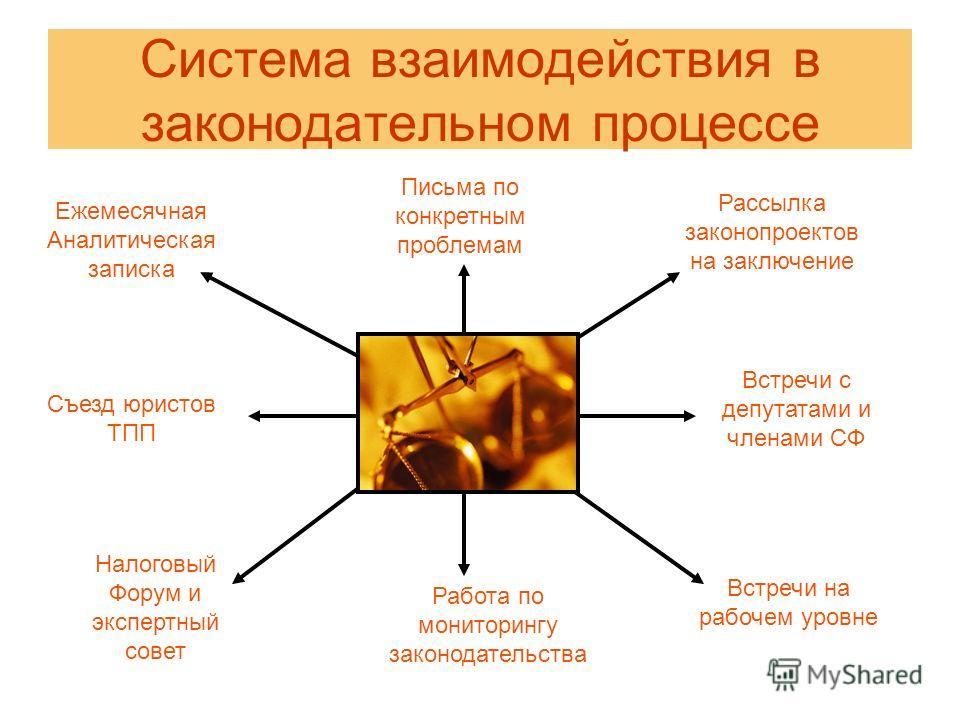 Система взаимодействия в законодательном процессе Ежемесячная Аналитическая записка Письма по конкретным проблемам Рассылка законопроектов на заключение Съезд юристов ТПП Встречи с депутатами и членами СФ Налоговый Форум и экспертный совет Встречи на