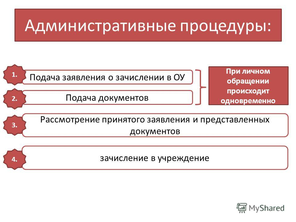 Административные процедуры: Подача заявления о зачислении в ОУ Подача документов При личном обращении происходит одновременно 1. 2. Рассмотрение принятого заявления и представленных документов зачисление в учреждение 3. 4.