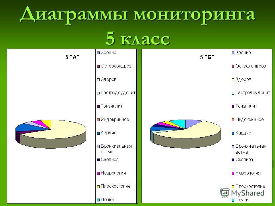 Диаграммы мониторинга 5 класс