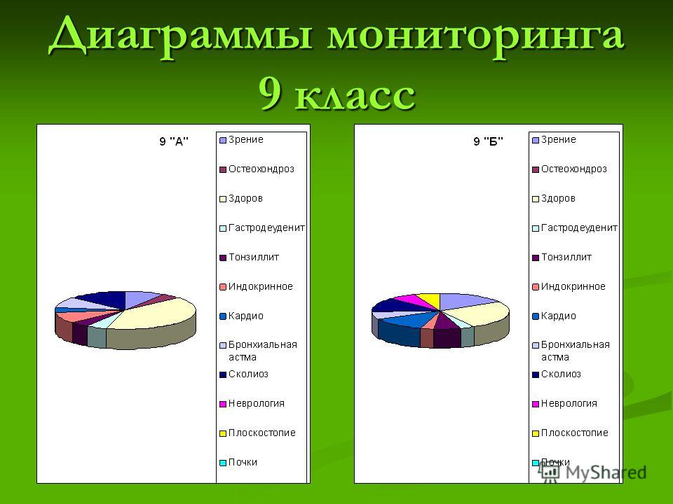 Диаграммы мониторинга 9 класс