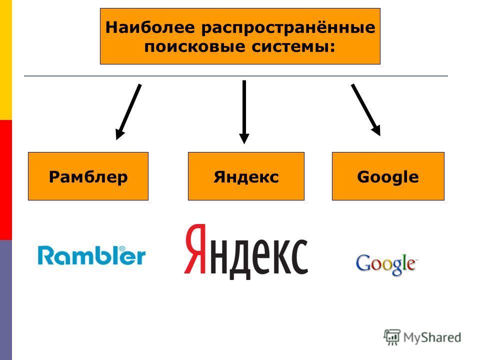Наиболее распространённые поисковые системы: РамблерЯндексGoogle