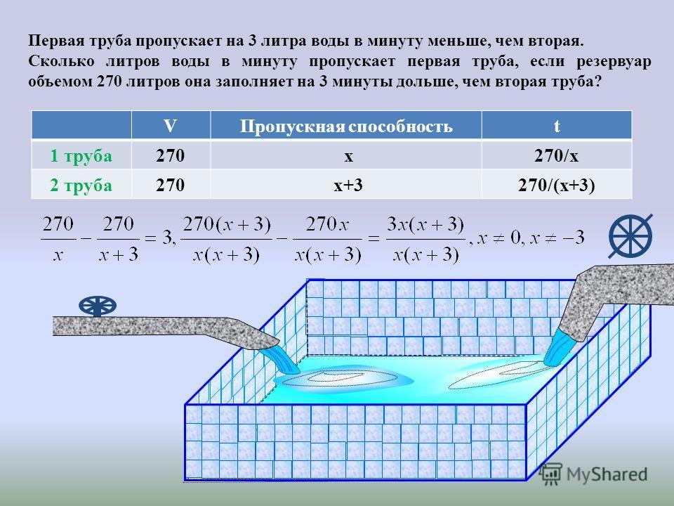 Первая труба пропускает на 3 литра воды в минуту меньше, чем вторая. Сколько литров воды в минуту пропускает первая труба, если резервуар объемом 270 литров она заполняет на 3 минуты дольше, чем вторая труба? VПропускная способностьt 1 труба270 x270/
