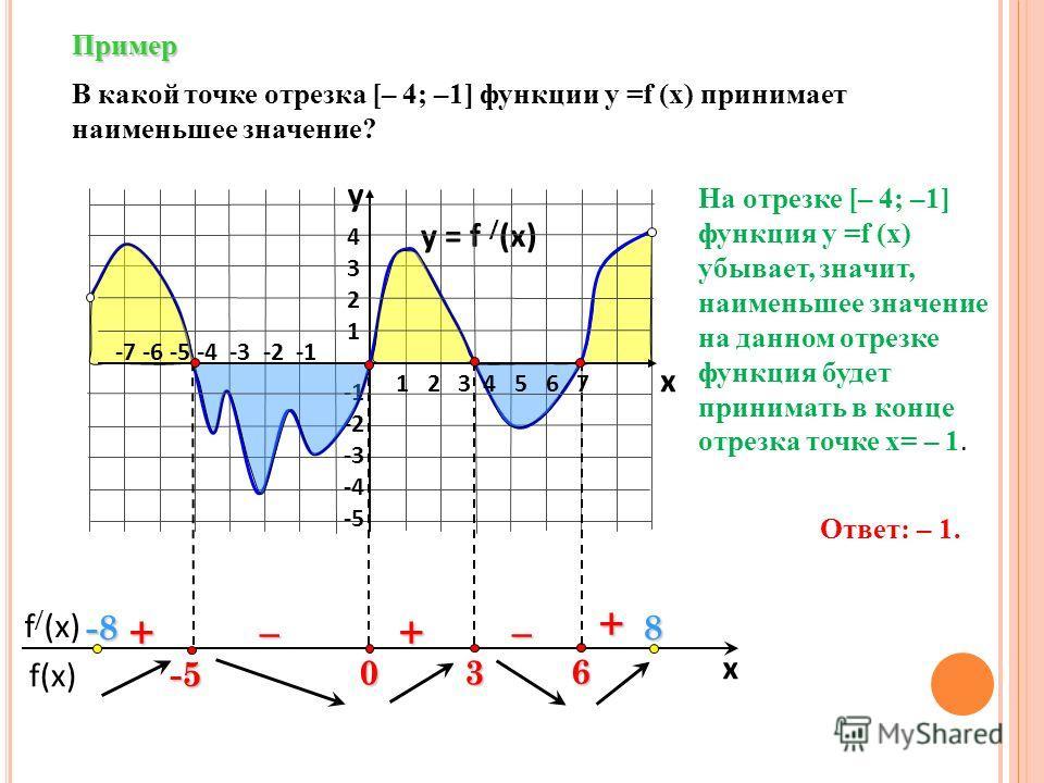 f(x) f / (x) x Пример y = f / (x) 43214321 -2 -3 -4 -5 y x + ––++ В какой точке отрезка [– 4; –1] функции у =f (x) принимает наименьшее значение? 6 3 0 1 2 3 4 5 6 7 -7 -6 -5 -4 -3 -2 -1 -5 Ответ: – 1. -8-8-8-88 На отрезке [– 4; –1] функция у =f (x)