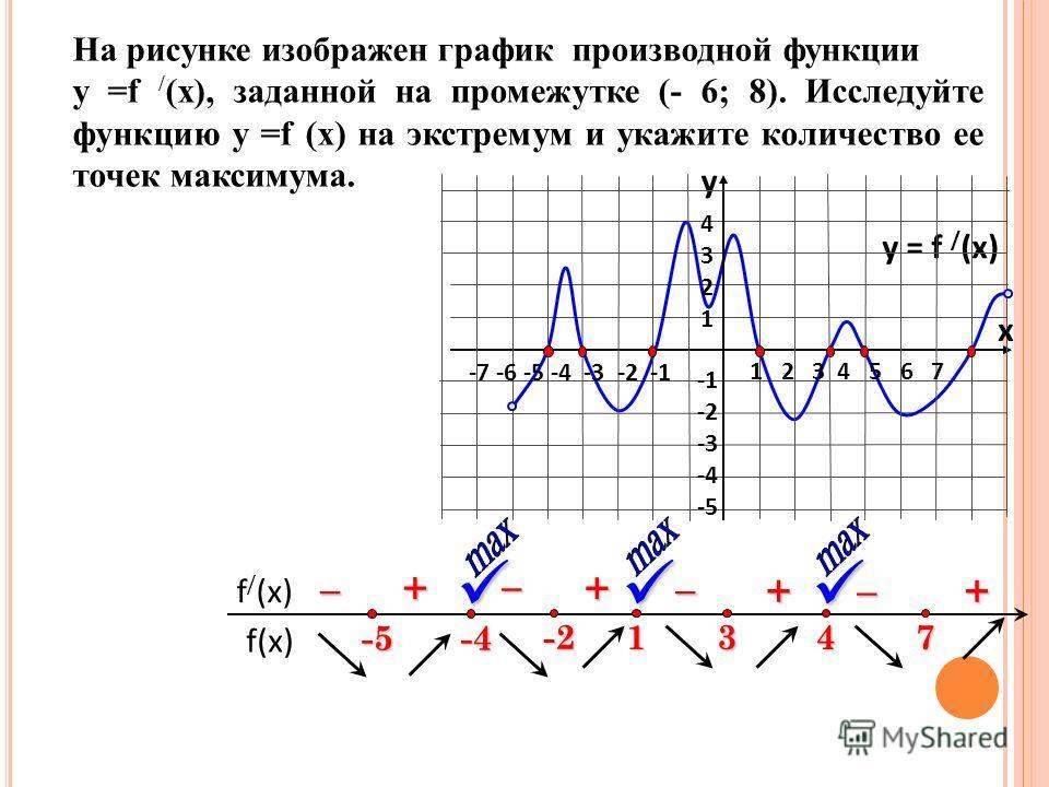 На рисунке изображен график производной функции у =f / (x), заданной на промежутке (- 6; 8). Исследуйте функцию у =f (x) на экстремум и укажите количество ее точек максимума. f(x) f / (x) y = f / (x) 1 2 3 4 5 6 7 -7 -6 -5 -4 -3 -2 -1 43214321 -2 -3