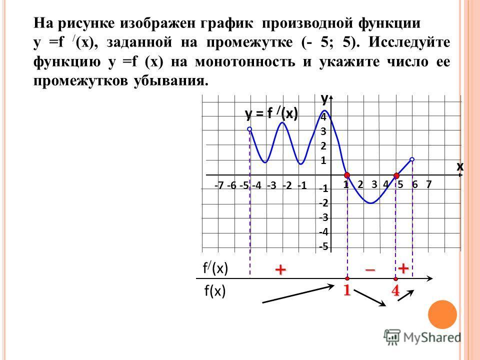 На рисунке изображен график производной функции у =f / (x), заданной на промежутке (- 5; 5). Исследуйте функцию у =f (x) на монотонность и укажите число ее промежутков убывания. f(x) f / (x) 4 + – y = f / (x) 1 2 3 4 5 6 7 -7 -6 -5 -4 -3 -2 -1 432143