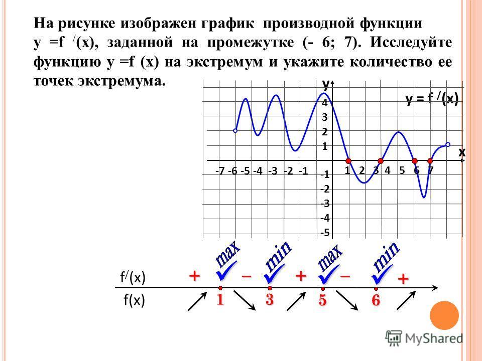 На рисунке изображен график производной функции у =f / (x), заданной на промежутке (- 6; 7). Исследуйте функцию у =f (x) на экстремум и укажите количество ее точек экстремума. f(x) f / (x) 3 + – y = f / (x) 1 2 3 4 5 6 7 -7 -6 -5 -4 -3 -2 -1 43214321