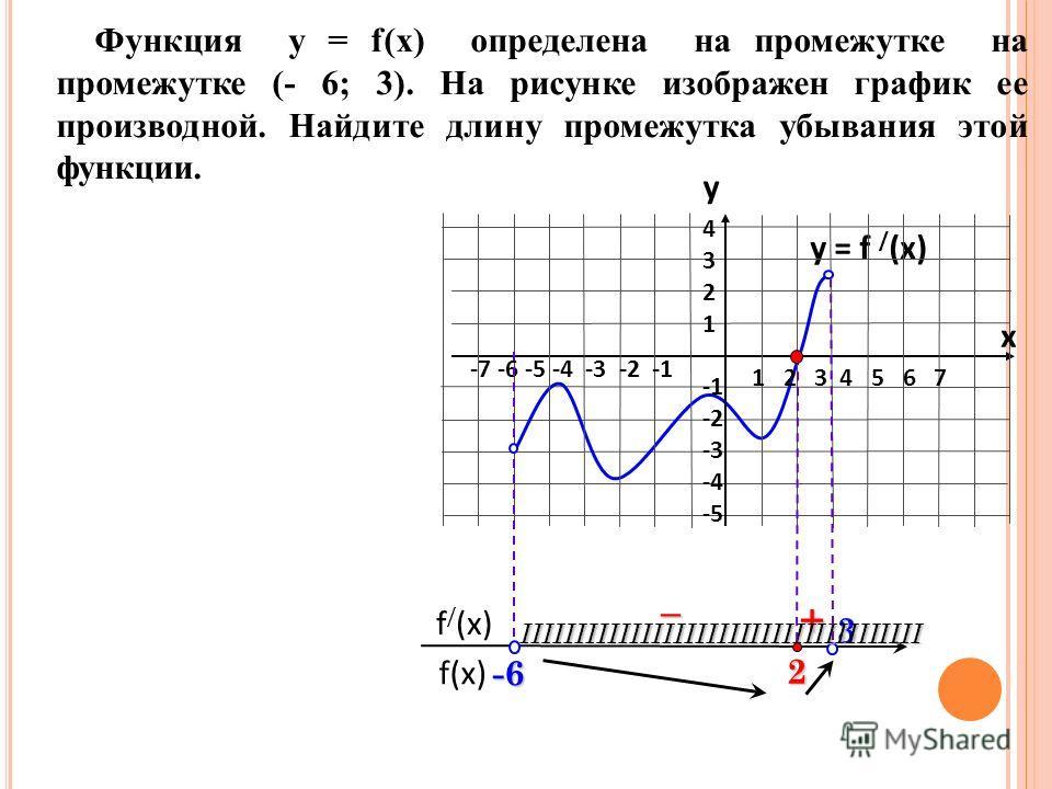 y = f / (x) f(x) f / (x) Функция у = f(x) определена на промежутке на промежутке (- 6; 3). На рисунке изображен график ее производной. Найдите длину промежутка убывания этой функции. + – 1 2 3 4 5 6 7 -7 -6 -5 -4 -3 -2 -1 43214321 -2 -3 -4 -53IIIIIII