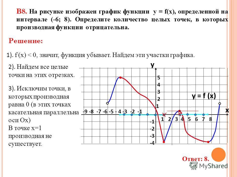 3). Исключим точки, в которых производная равна 0 (в этих точках касательная параллельна оси Ох) В точке х=1 производная не существует. -9 -8 -7 -6 -5 - 4 -3 -2 -1 1 2 3 4 5 6 7 8 В8. В8. На рисунке изображен график функции у = f(x), определенной на