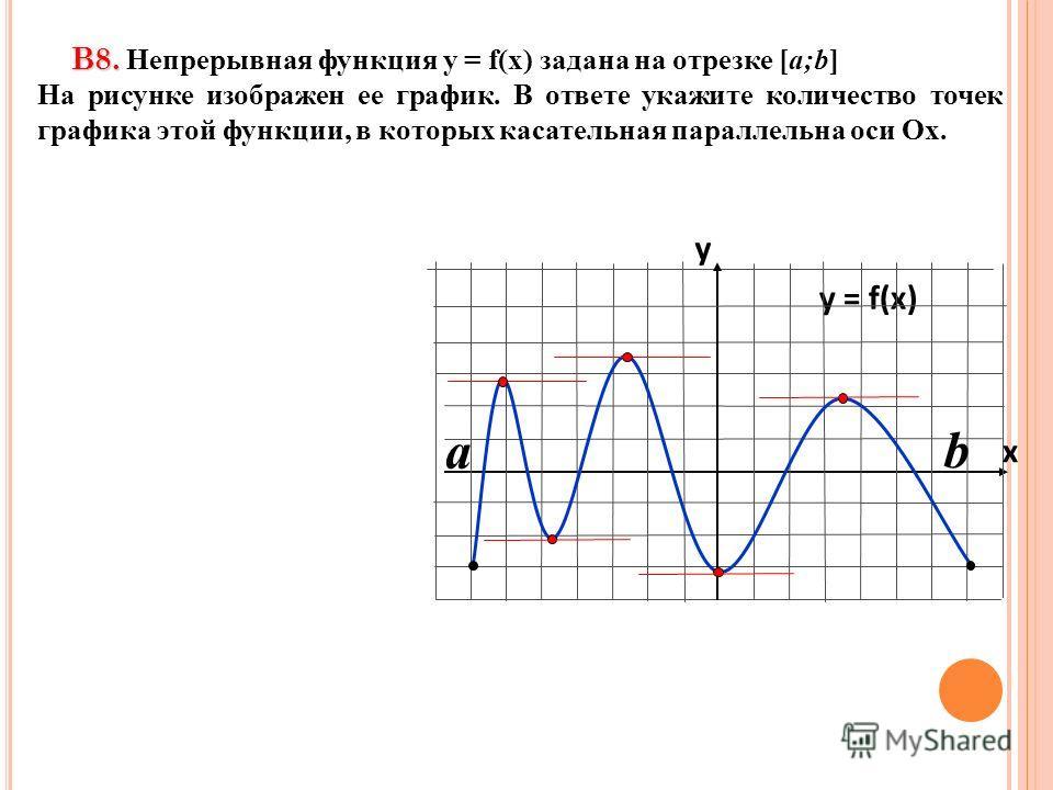 В8. В8. Непрерывная функция у = f(x) задана на отрезке [a;b] На рисунке изображен ее график. В ответе укажите количество точек графика этой функции, в которых касательная параллельна оси Ох. y = f(x) y x a b