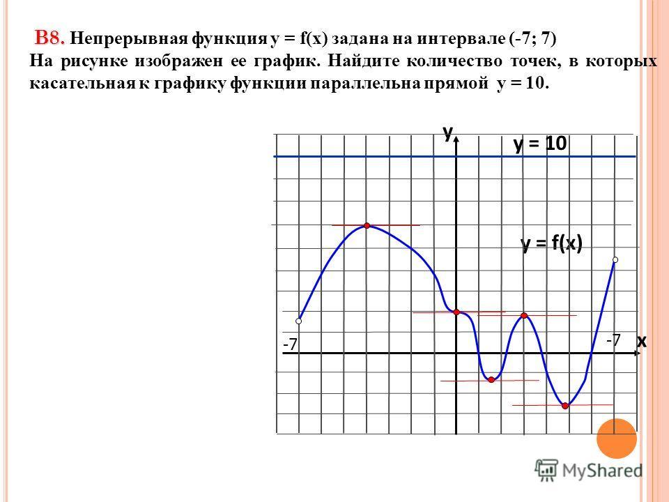В8. В8. Непрерывная функция у = f(x) задана на интервале (-7; 7) На рисунке изображен ее график. Найдите количество точек, в которых касательная к графику функции параллельна прямой y = 10. y = f(x) y x -7 y = 10