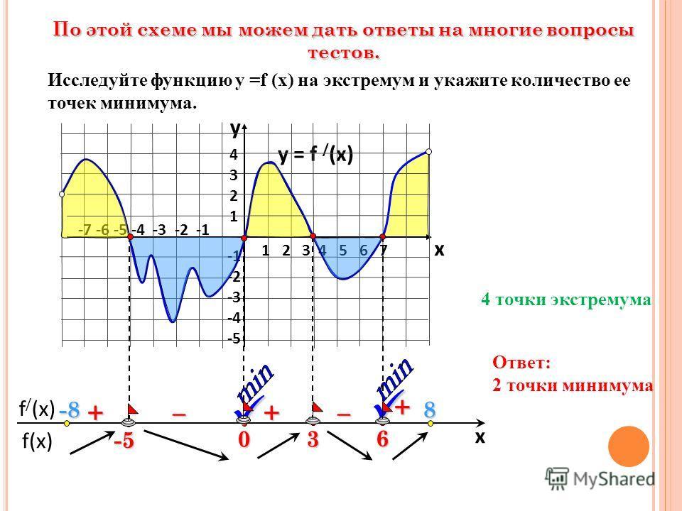 f(x) f / (x) x По этой схеме мы можем дать ответы на многие вопросы тестов. y = f / (x) 1 2 3 4 5 6 7 -7 -6 -5 -4 -3 -2 -1 43214321 -2 -3 -4 -5 y x 6 3 0 -5 + ––++ Исследуйте функцию у =f (x) на экстремум и укажите количество ее точек минимума. 4 точ