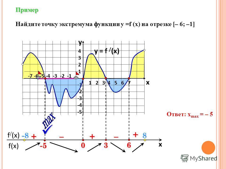 f(x) f / (x) x Пример y = f / (x) 43214321 -2 -3 -4 -5 y x + ––++ Найдите точку экстремума функции у =f (x) на отрезке [– 6; –1] Ответ: x max = – 5 6 3 0 1 2 3 4 5 6 7 -7 -6 -5 -4 -3 -2 -1 -5 -8-8-8-88