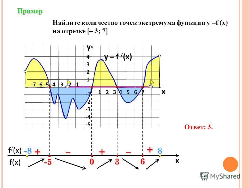 f(x) f / (x) x Пример y = f / (x) 43214321 -2 -3 -4 -5 y x + ––++ Найдите количество точек экстремума функции у =f (x) на отрезке [– 3; 7] Ответ: 3. 1 2 3 4 5 6 7 -7 -6 -5 -4 -3 -2 -1 -5 -8-8-8-88 6 3 0