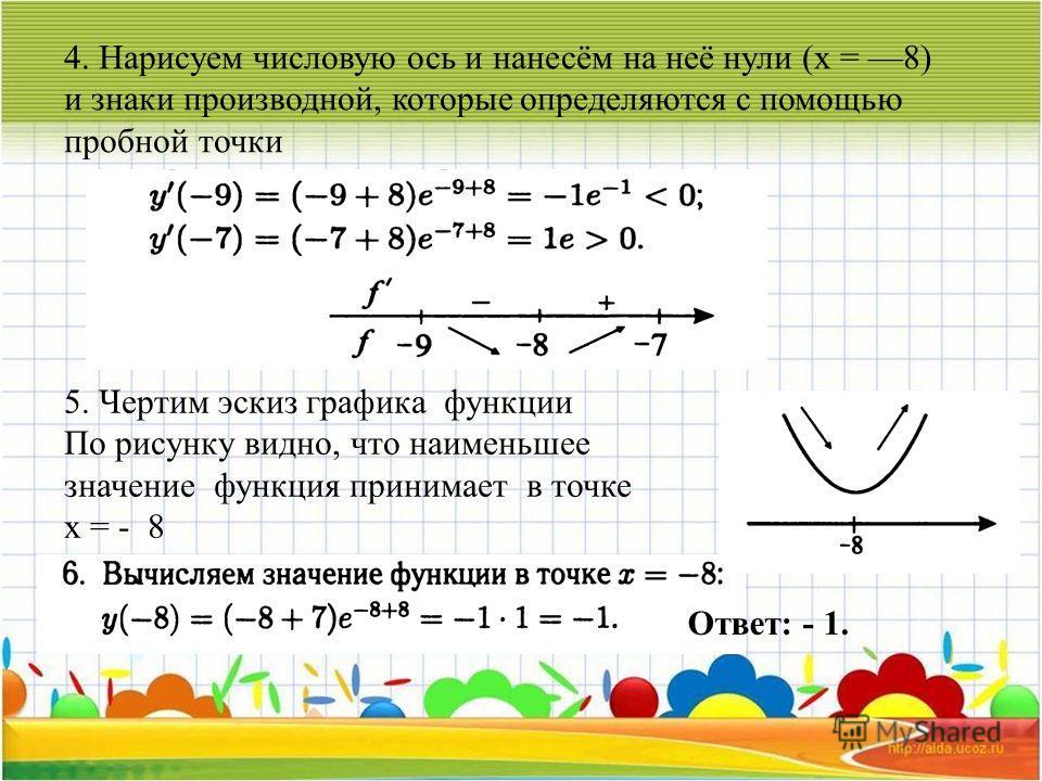 4. Нарисуем числовую ось и нанесём на неё нули (х = 8) и знаки производной, которые определяются с помощью пробной точки 5. Чертим эскиз графика функции По рисунку видно, что наименьшее значение функция принимает в точке х = - 8 Ответ: - 1.