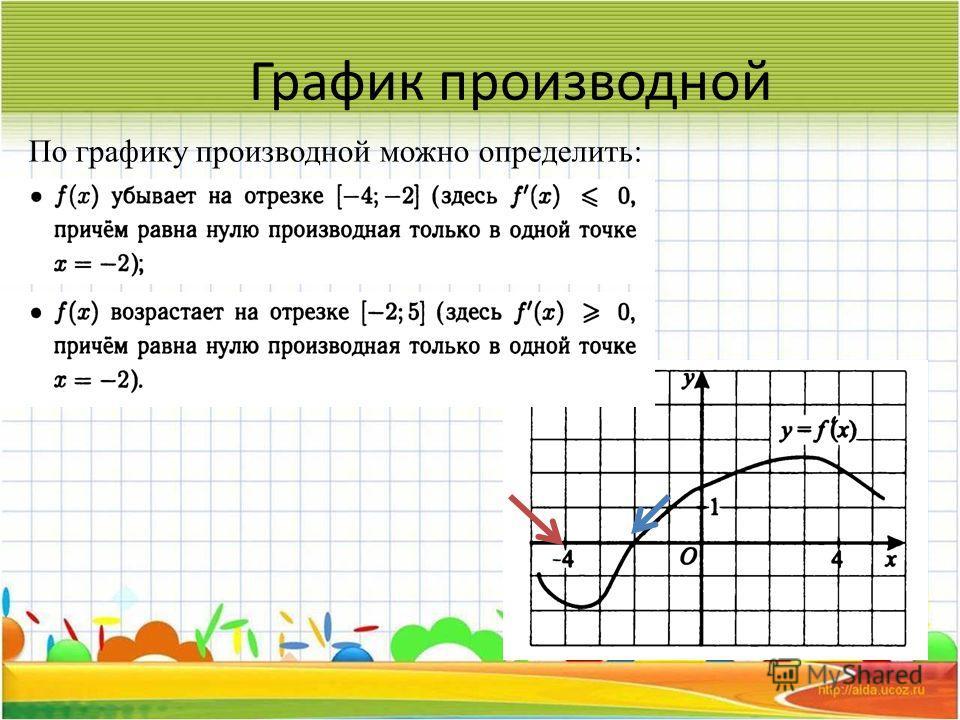График производной По графику производной можно определить: