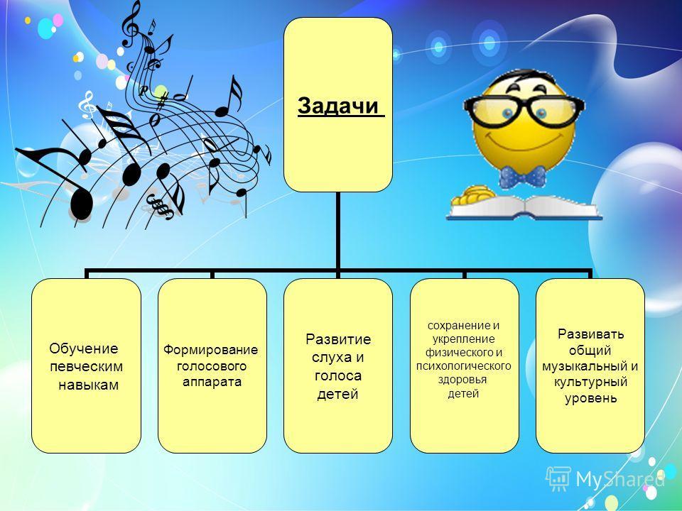Задачи Обучение певческим навыкам Формирование голосового аппарата Развитие слуха и голоса детей сохранение и укрепление физического и психологического здоровья детей Развивать общий музыкальный и культурный уровень