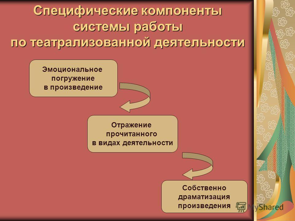 Специфические компоненты системы работы по театрализованной деятельности Эмоциональное погружение в произведение Отражение прочитанного в видах деятельности Собственно драматизация произведения