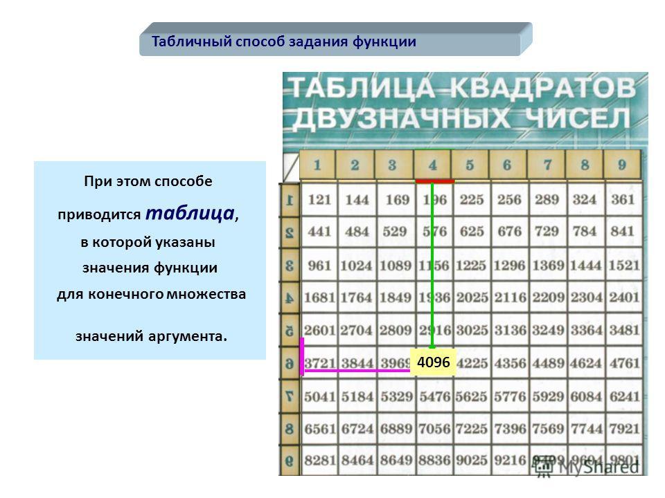 Табличный способ задания функции При этом способе приводится таблица, в которой указаны значения функции для конечного множества значений аргумента. 4096