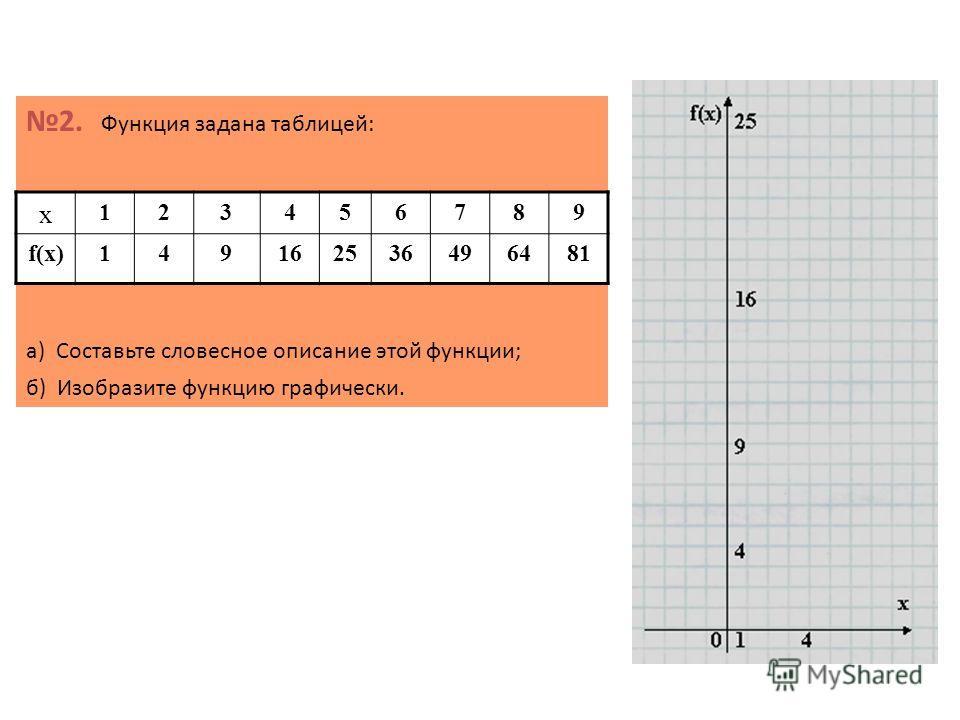 2. Функция задана таблицей: а) Составьте словесное описание этой функции; б) Изобразите функцию графически. х 123456789 f(x)149162536496481