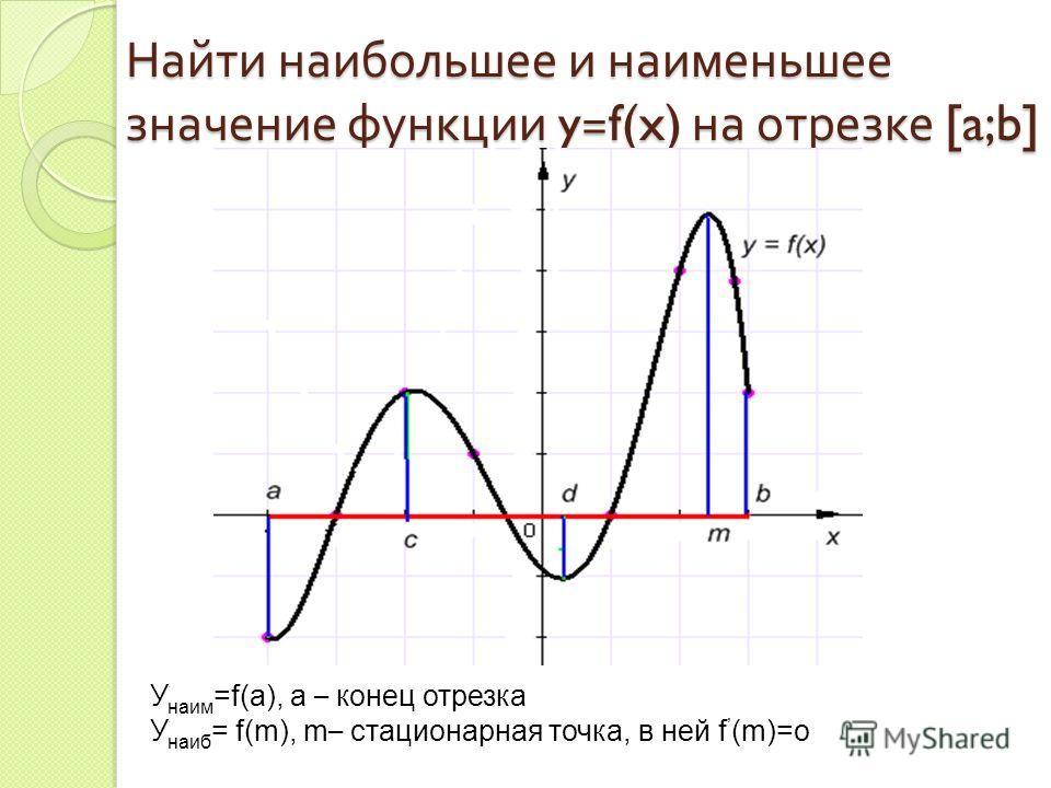У наим =f(а), а – конец отрезка У наиб = f(m), m – стационарная точка, в ней f (m)=о